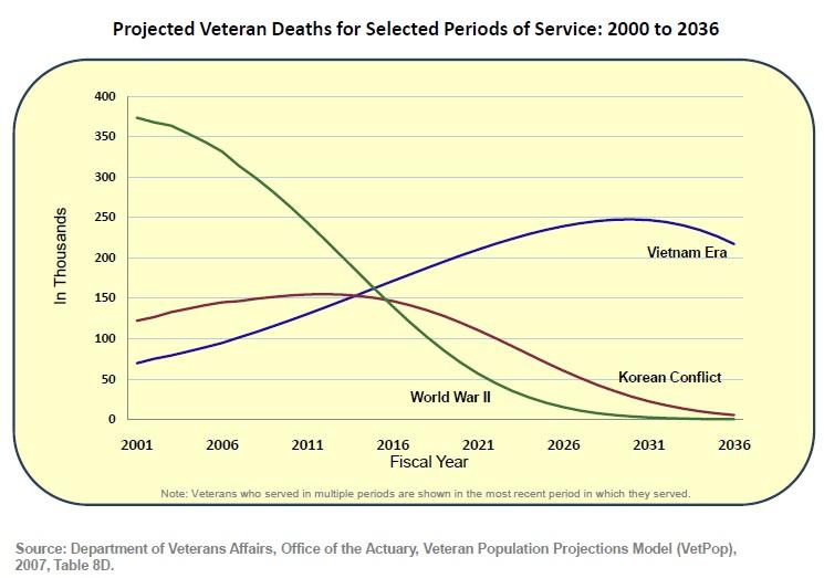 Veterans Dying