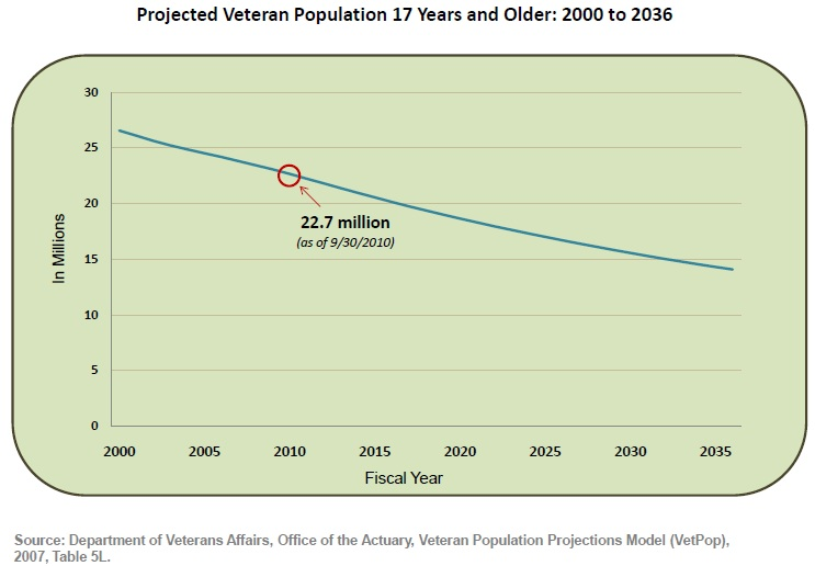 Number of Living Veterans