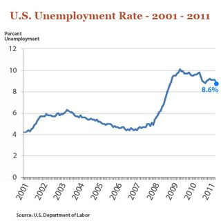 US-Unemployment2001-NOV-2011