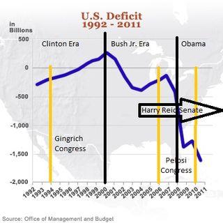 OMB Budget Deficit Graph