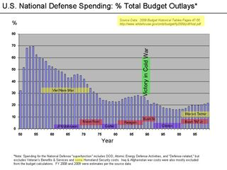 DoD Percent of BudgetHL