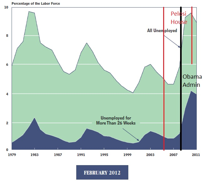 Unemployment 1979-2011