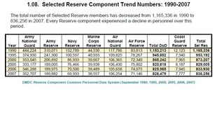 Selected Reserve 1990-2007