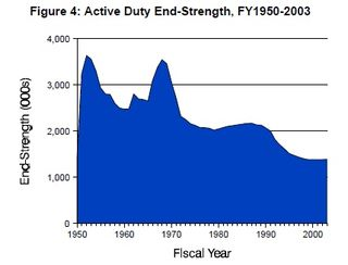 Active_duty_end_strength_graph