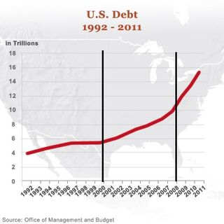 OMB Debt Growth
