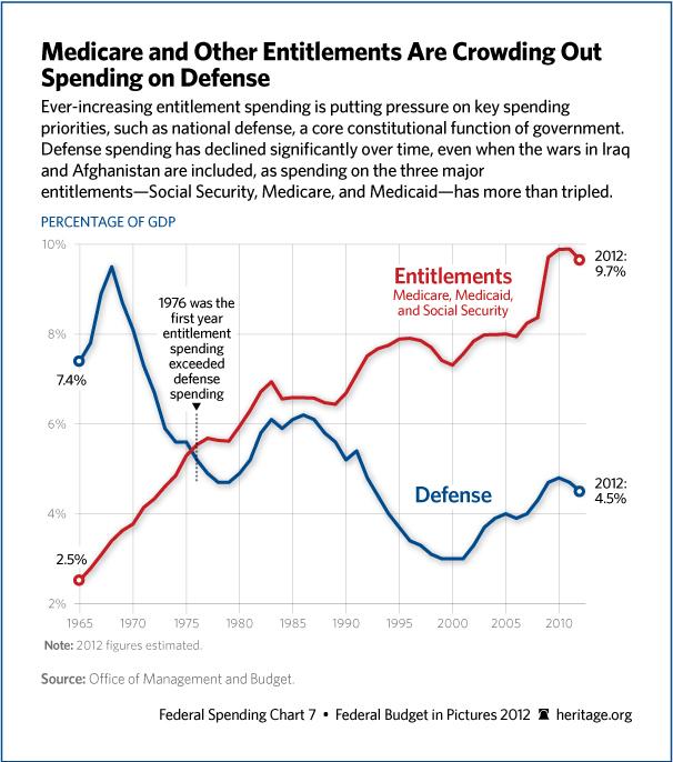 Defense-entitlement-spending-1965-2010