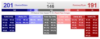 Electoral count 14 Oct 2012