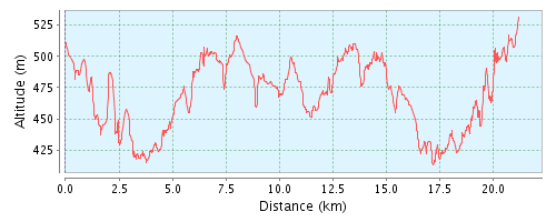 Altitude_profile_8